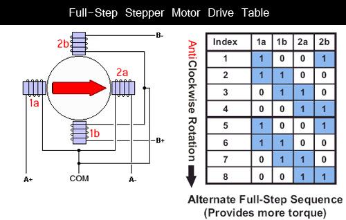 Name:  full-step-stepper-motor-driver.jpg Views: 138 Size:  43.1 کیلوبایت